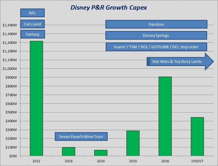 Disney P&R Growth Capex.jpg