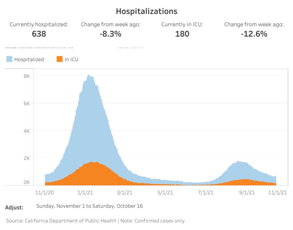 LA hospitalizations (1).png