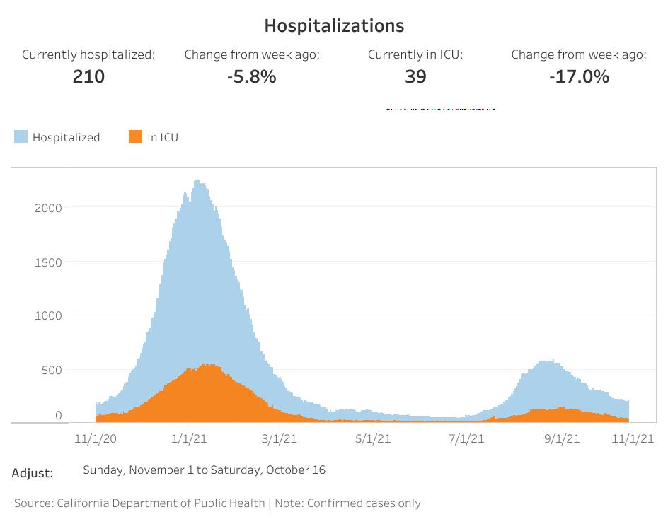 OC hospitalizations (16).png