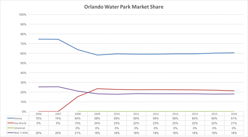 Orlando Waterparks.png