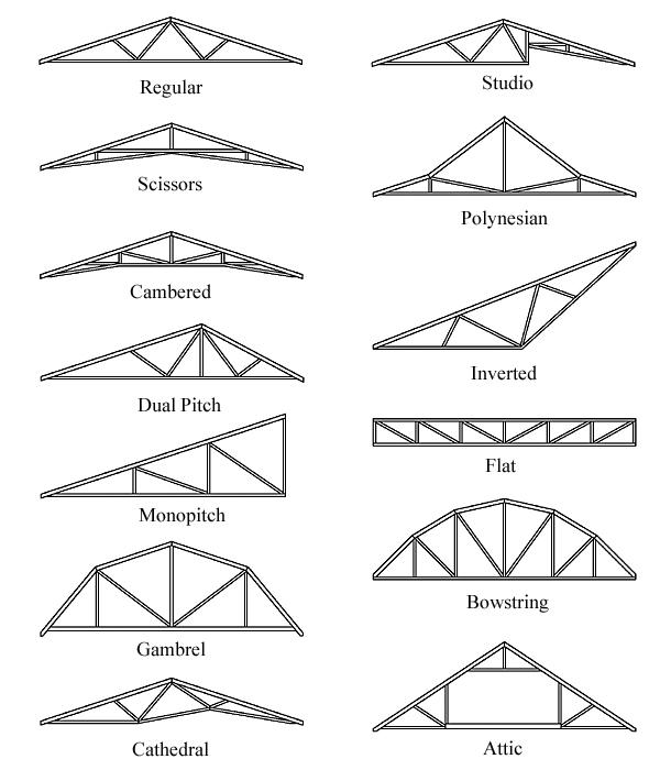 RoofTrussTypes.jpg