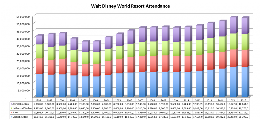 WDW Attendance.png