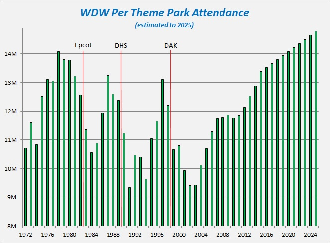 WDW attendance to 2025.jpg