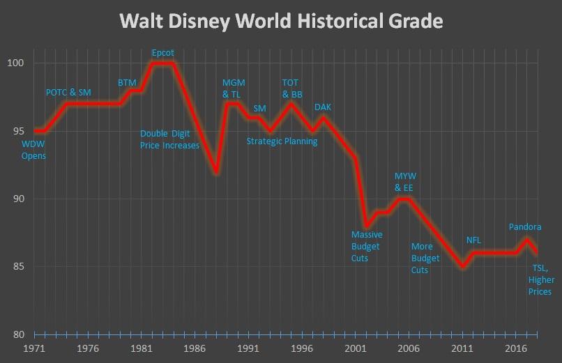 WDW Historical Grade.jpg